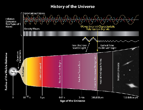 History of the Universe_edited